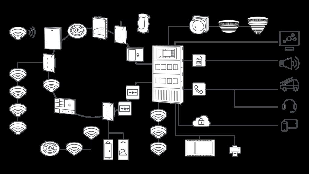 Bosch Avenar netwerk